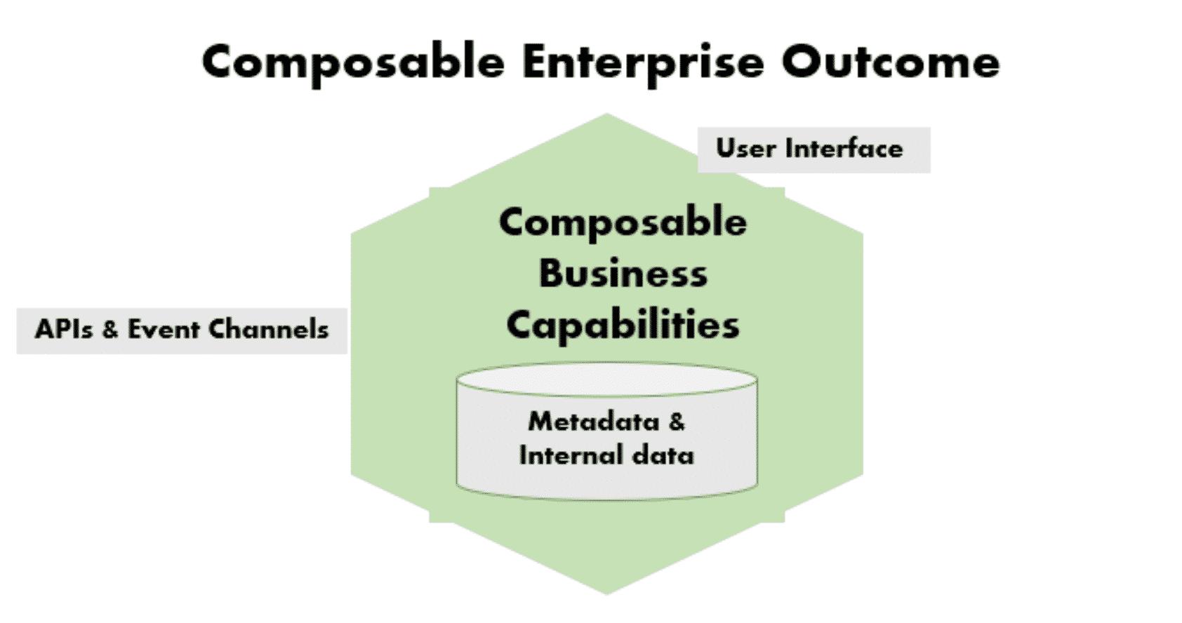 composable enterprise