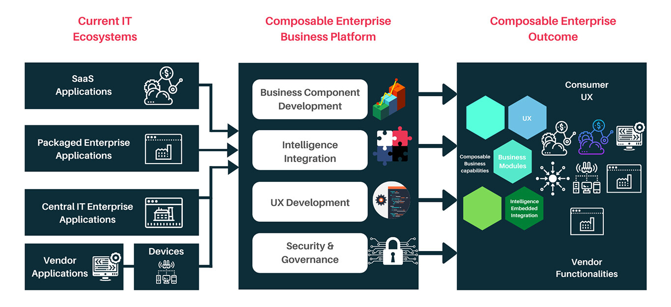 composable enterprise
