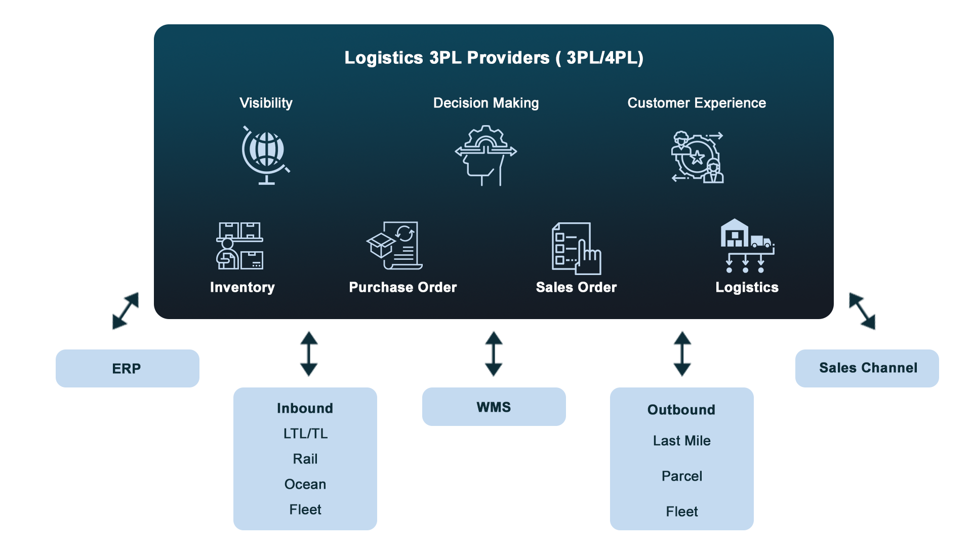 technology driven decisions, technology driven, 3pl logistics