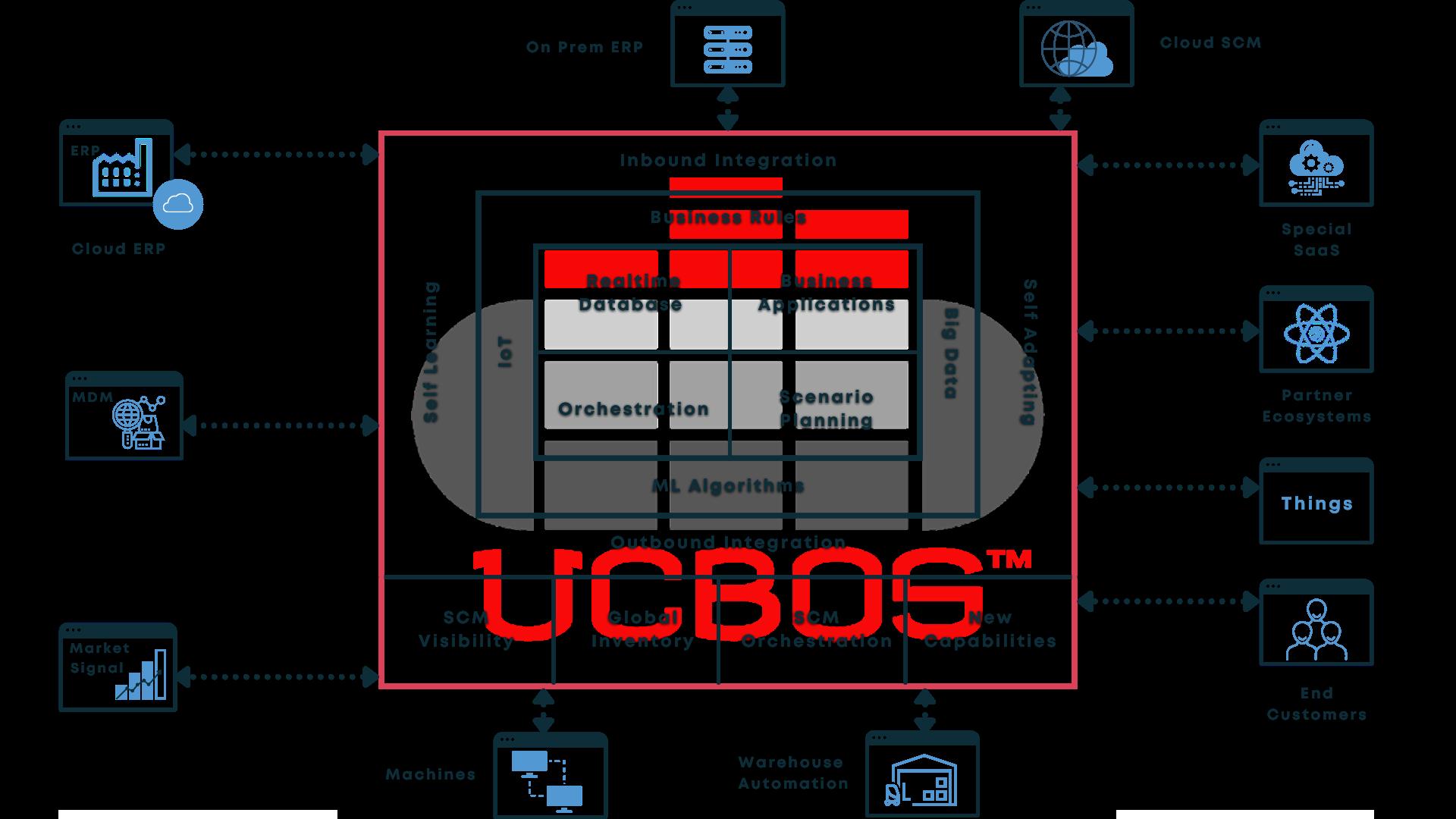 UCBOS Progressive Transformation Diagram