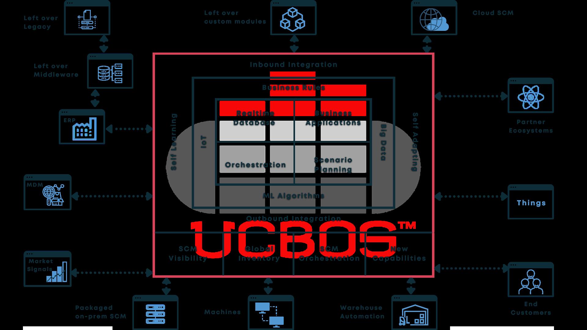 UCBOS Initial Transformation Diagram