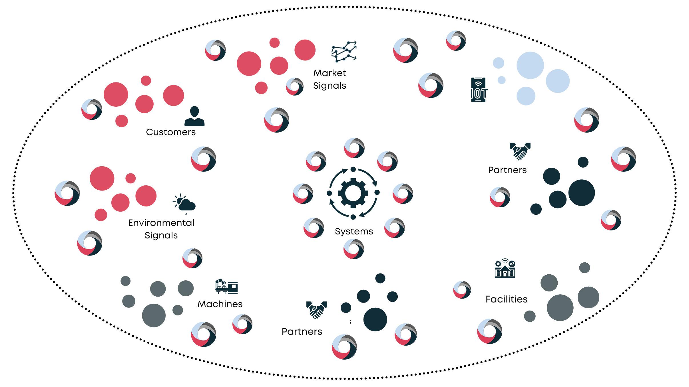Semantic Supply Chain Augmentation image